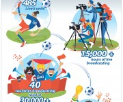 15,000 Hours of Flawless Transmission Delivered by LiveU at the FIFA World Cup in Russia