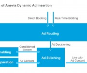 Anevia Adds Full Dynamic Ad Insertion Capabilities to its End-to-End OTT Video-Delivery Offering
