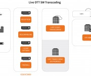 Appear Unveils Live OTT Transcoding Software at IBC 2017