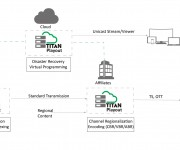 ATEME Launches TITAN Playout for Dynamic Channel Origination, Virtual Programming and Personalized TV