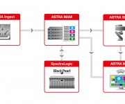 Aveco and Spectra Logic Combine Strengths for End-to-End Ingest to Archive Workflow Solution