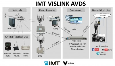 Vislink Displays Complete Offering of Aerial- And Ground-Based  Live Video Surveillance Systems at Milipol Asia-Pacific 2019