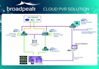 Broadpeak Upgrades Cloud-PVR Solutions With New Impulsive Recording Capabilities