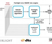 Fairlight, DTS and the University of Salford Collaborate To Automate Live Audio Mixing Process