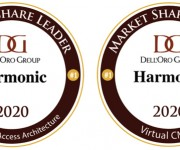 Harmonic Recognized as Market Share Leader in vCMTS and DAA by DellOro Group