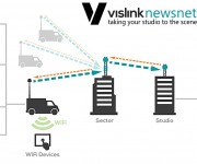 IMT and Vislink to Demonstrate newsnet Ecosystem and IP-Based Wireless Solutions at TAB 2018