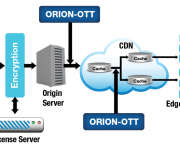 Interra Systems Ensures Flawless ABR Content Delivery With ORION-OTT