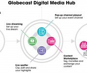 Major international sport owners and organisers A.S.O. signs multi-year agreement to use Globecast Digital Media Hub for content sharing