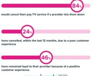 Pay-TV providers neglect customer experience at their peril,  new Paywizard research reveals