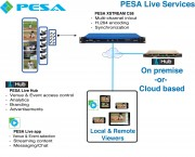 PESA Live Services Offers Customized Turnkey Multi-Camera Streaming System for Live Events
