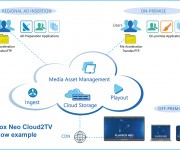 PlayBox Neo Announces Cloud2TV Software-Centric Broadcast Production and Channel Playout
