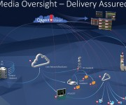 Qligent Advances OTT and OTA Signal Monitoring and Analysis in the Cloud at NAB New York