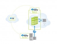 Signiant Launches SkyDrop Hybrid SaaS Solution