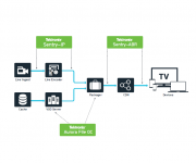 Tektronix Unveils Comprehensive OTT Monitoring Solution Spanning Ingest to Delivery